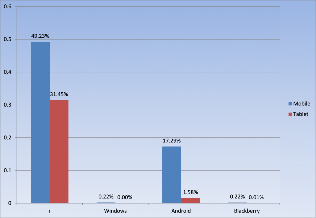 R@H users Mobile vs Tablet chart