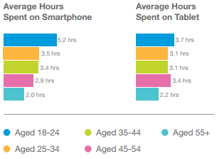 A Look Inside the 2014 Mobile Behavior Report: consumer time spent chart